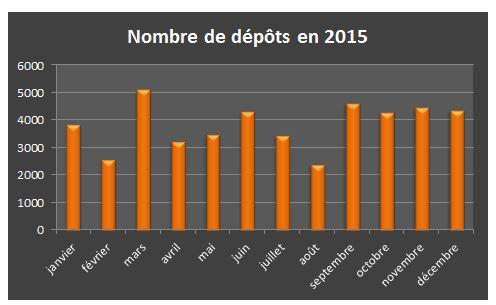 nb_depots_2015