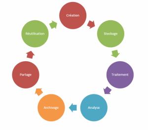 Cycle de vie des données de la recherche