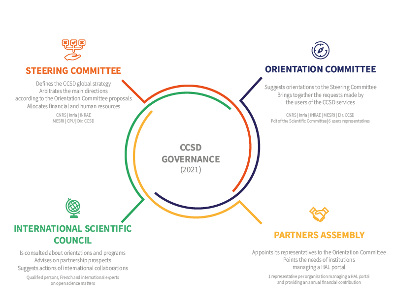 Diagram of the CCSD governance