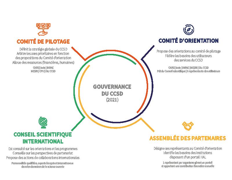 Schéma de la gouvernance du CCSD